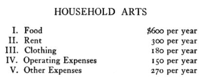 household budget in 1920